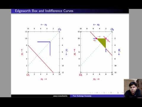 L2.6 - Pareto Efficiency : Example (Complements & Substitutes)