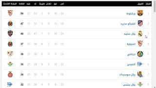 جدول ترتيب الدوري الاسباني بعد خسارة مفاجئة للريال أمام جيرونا بالليجا