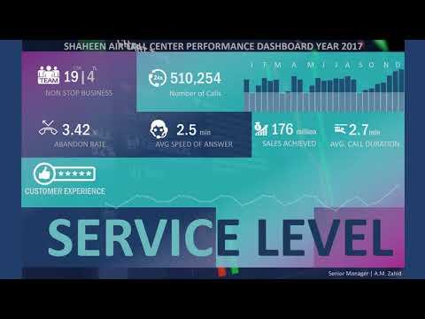 Call Center Performance Dashboard   2017