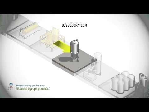 Glucose syrups process