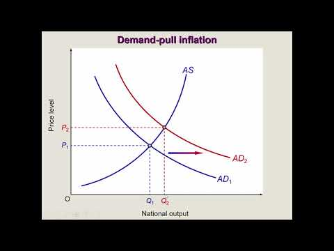 Types of inflation: Cost-push vs. Demand-pull inflation