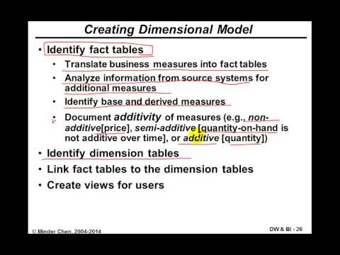 Data Warehouse and Business Intelligence: Fact Tables and Dimension Tables