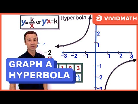 Graphing Hyperbolic Functions