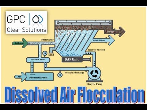 Dissolved Air Flotation Process