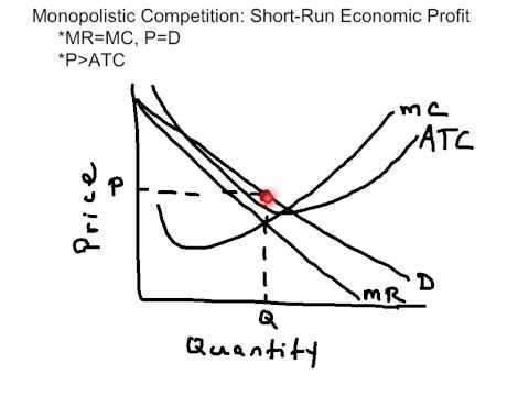Monopolistic Competition Economic Profit