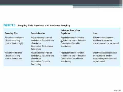 Sampling Risks Associated with Attributes Sampling