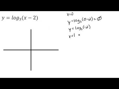 Logarithms: Graph the logarithmic functions and determine the domain and range.