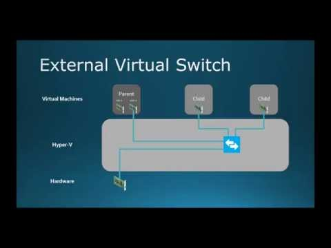70-410 Objective 3.3 - Creating and Configuring Virtual Networks on Hyper-V 2012 R2 Part 1