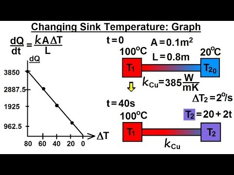 Physics - Thermodynamics 1: Ch 24.1 Variable Heat Transfer (2 of 25) Changing Sink Temp: Graph