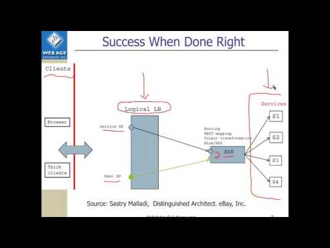 Enterprise Integration Patterns and Solutions for Architects