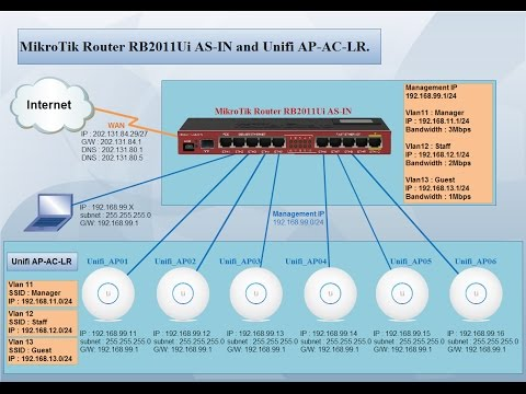 MikroTik Router RB2011UiAS-IN and Unifi AP AC LR #01