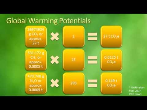 How to Calculate Greenhouse Gas Emissions