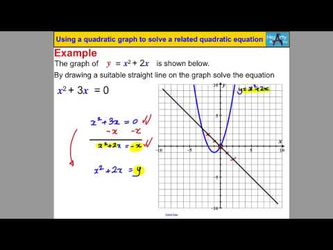 Using a quadratic graph to solve a quadratic equation