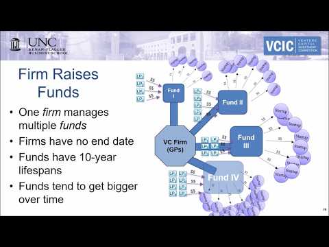 VCIC Training VC Job 1 Raising a Fund
