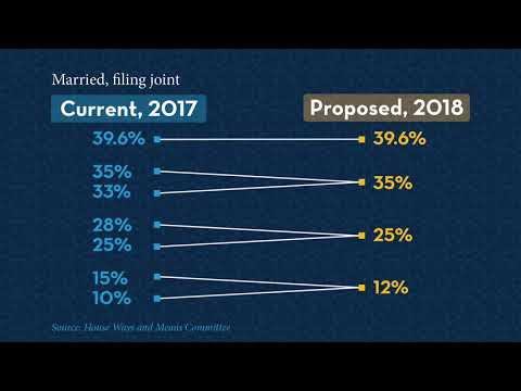 Tax Talk: Proposed New Tax Brackets