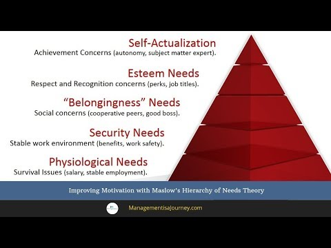 Improving Motivation with Maslow's Hierarchy of Needs Theory