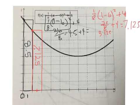 Estimate area under a curve