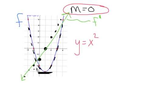 How to Find Horizontal Tangent Lines and How to Graph the Derivative