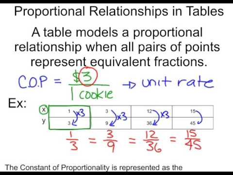 Constant of Proportionality Video Notes