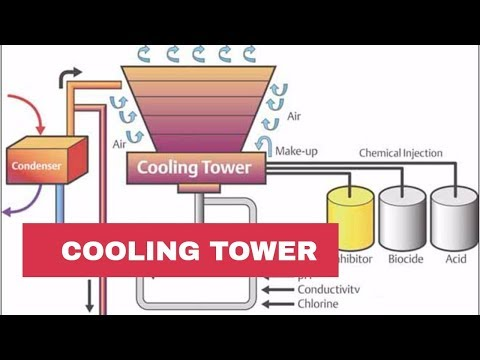 Principle of Cooling Towers   Piping Official